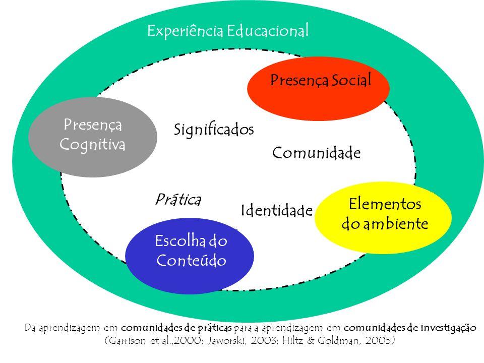 Experiência Educacional Prática Identidade Comunidade Significados Da aprendizagem em comunidades de práticas para a aprendizagem em comunidades de in