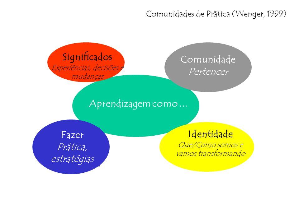 Aprendizagem como... Comunidades de Prática (Wenger, 1999) Fazer Prática, estratégias Identidade Que/Como somos e vamos transformando Comunidade Perte