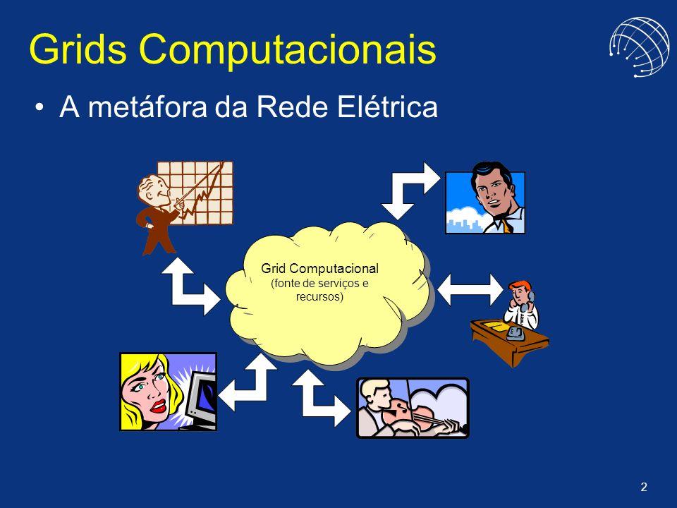 2 Grids Computacionais A metáfora da Rede Elétrica Grid Computacional (fonte de serviços e recursos)