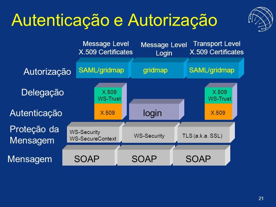 21 Autenticação e Autorização Mensagem Autorização SOAP SAML/gridmapgridmapSAML/gridmap Message Level X.509 Certificates Delegação Autenticação WS-Sec