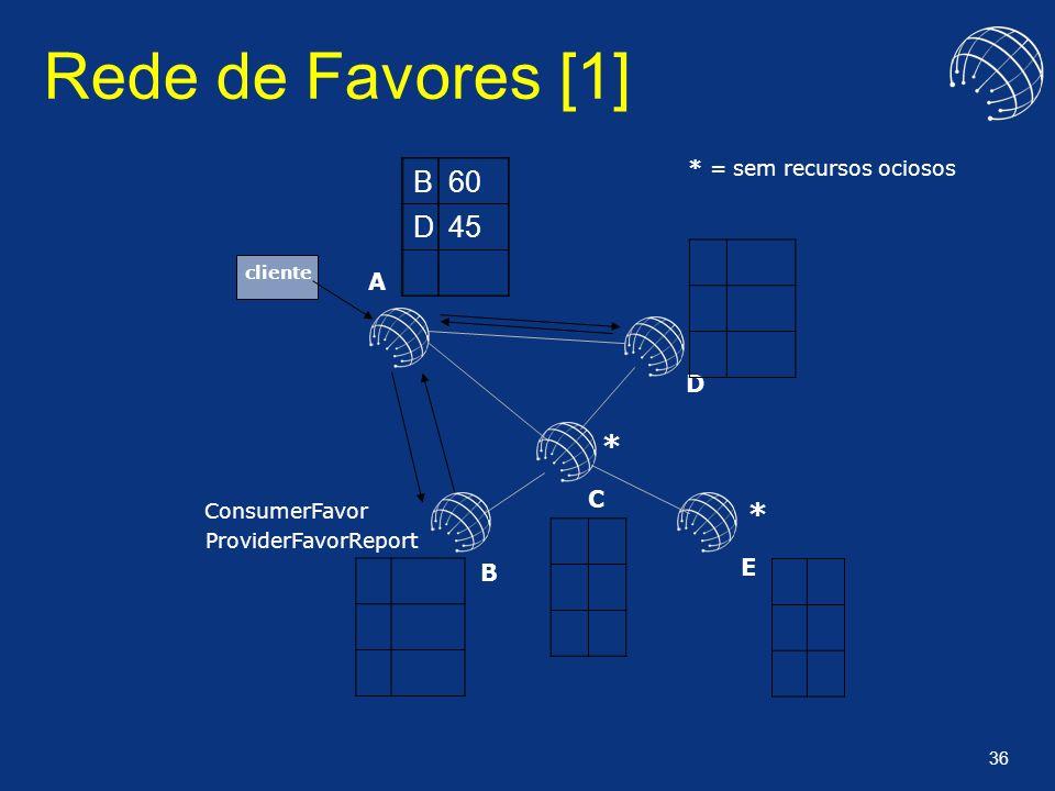36 cliente A B C D E Rede de Favores [1] ConsumerFavor ProviderFavorReport * * * = sem recursos ociosos B60 D45