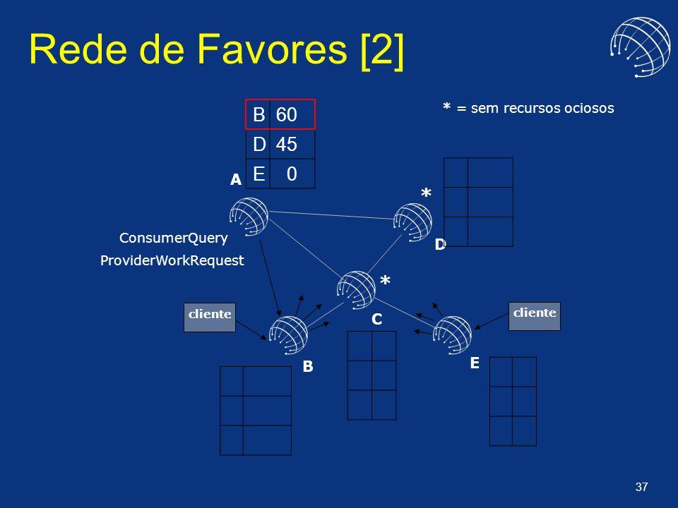 37 Rede de Favores [2] A B C D E B60 D45 E 0 ConsumerQuery ProviderWorkRequest * * = sem recursos ociosos * cliente