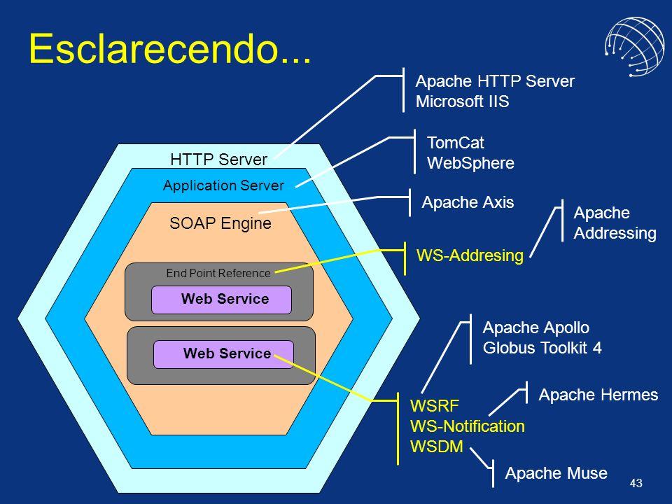 43 Esclarecendo... Apache Apollo Globus Toolkit 4 Apache Muse Apache Addressing Apache Hermes HTTP Server Application Server SOAP Engine Web Service E