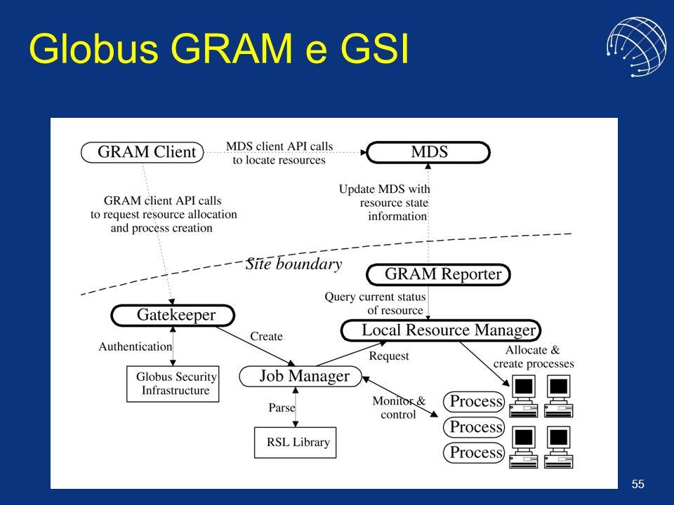55 Globus GRAM e GSI