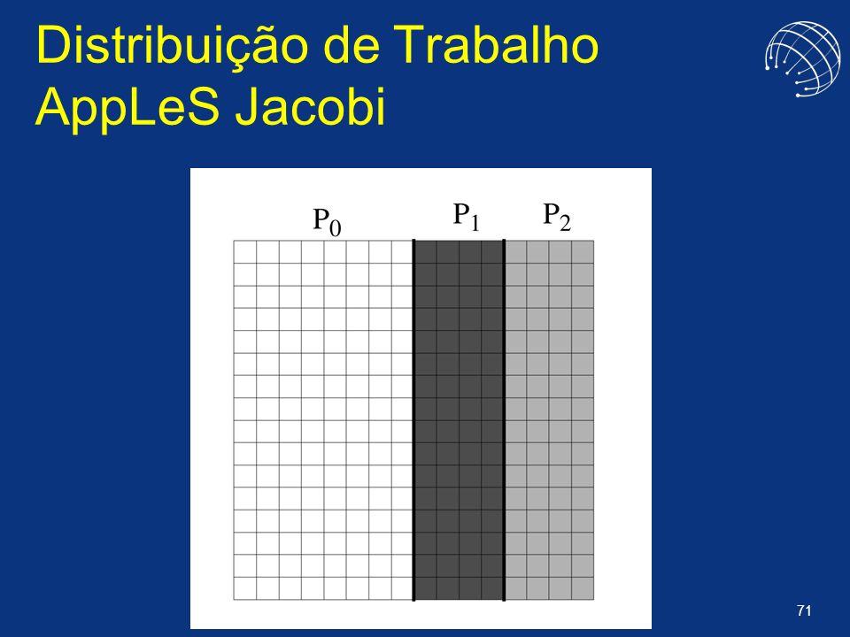 71 Distribuição de Trabalho AppLeS Jacobi