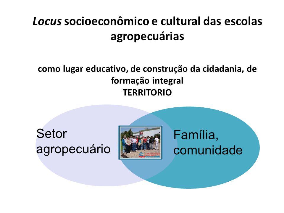 Ciências Sociais Ciências Naturais Locus epistemológico das escolas agropecuárias como lugar de construção de saberes Ciências Agropecuárias