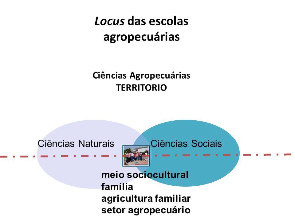 Locus socioeconômico e cultural das escolas agropecuárias como lugar educativo, de construção da cidadania, de formação integral TERRITORIO Setor agro
