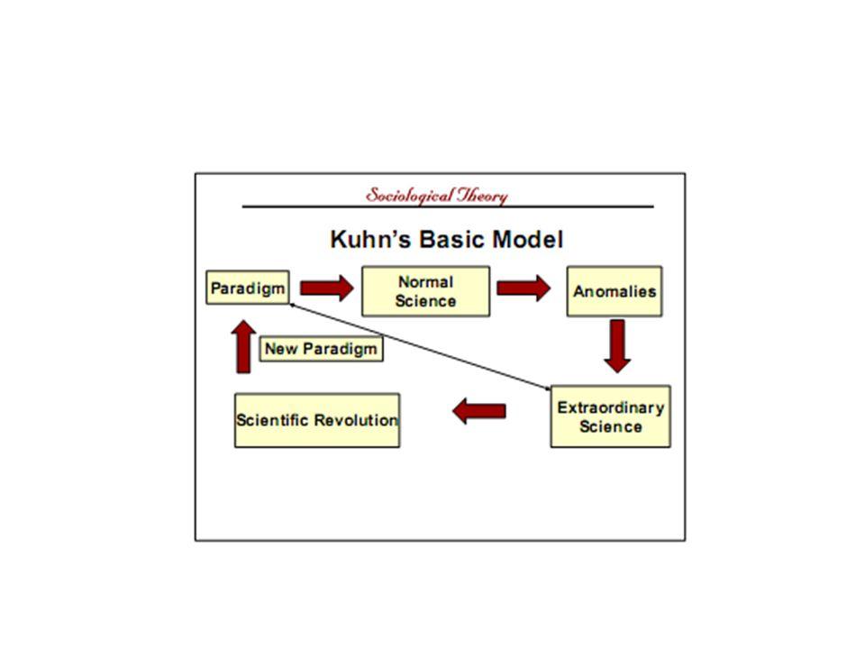 Contra qual teoria de ciência argumentava Kuhn? Na fundamentada na observação empírica y na racionalidade só. Na que achava á ciência como acúmulo de