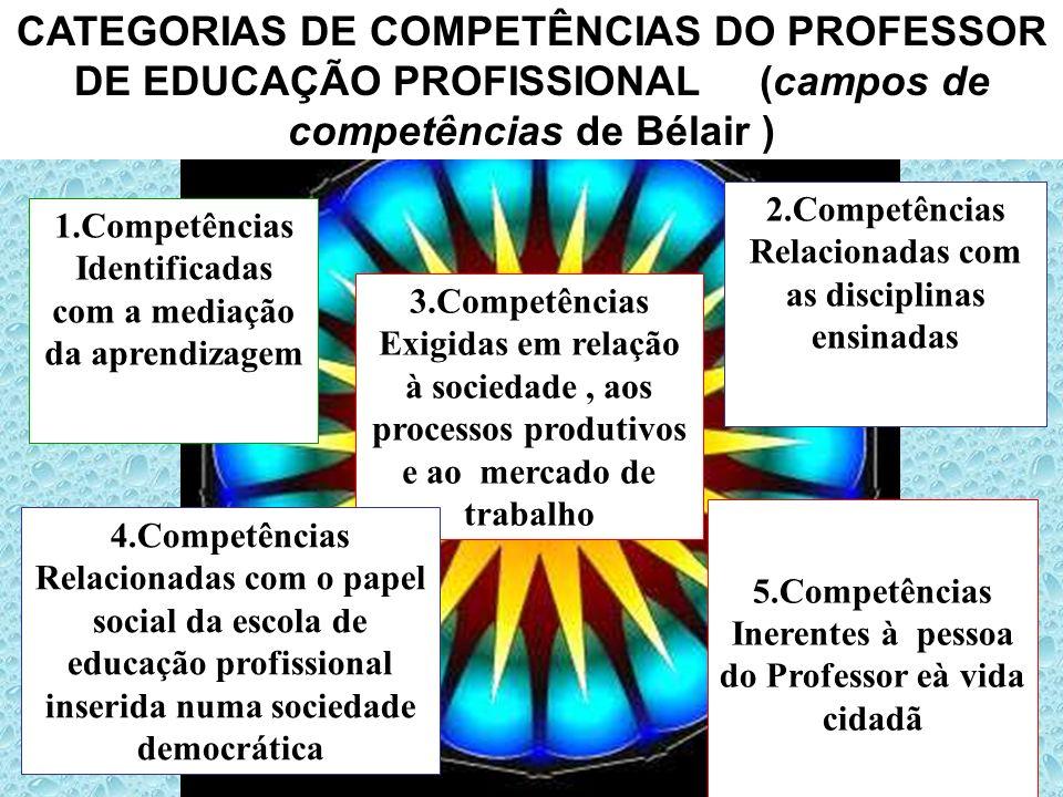 CATEGORIAS DE COMPETÊNCIAS DO PROFESSOR DE EDUCAÇÃO PROFISSIONAL (campos de competências de Bélair ) 1.Competências Identificadas com a mediação da ap