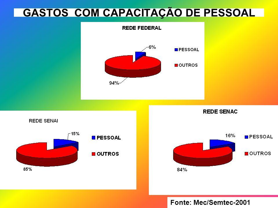 GASTOS COM CAPACITAÇÃO DE PESSOAL Fonte: Mec/Semtec-2001