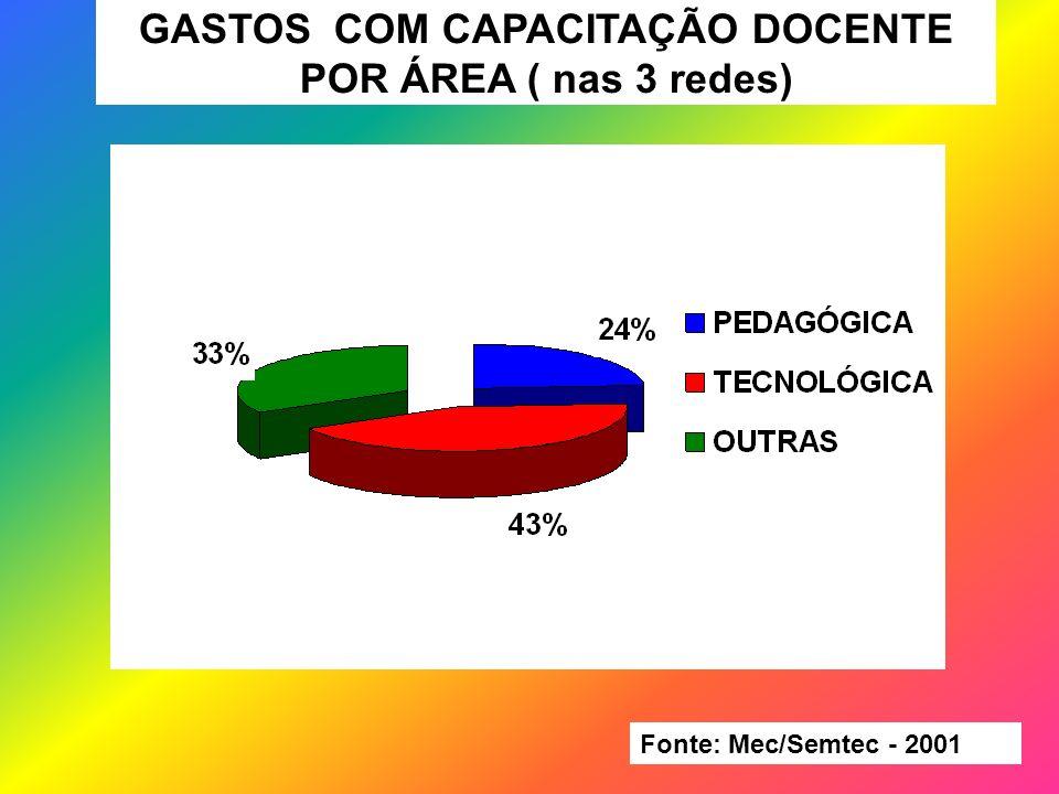 GASTOS COM CAPACITAÇÃO DOCENTE POR ÁREA ( nas 3 redes) Fonte: Mec/Semtec - 2001