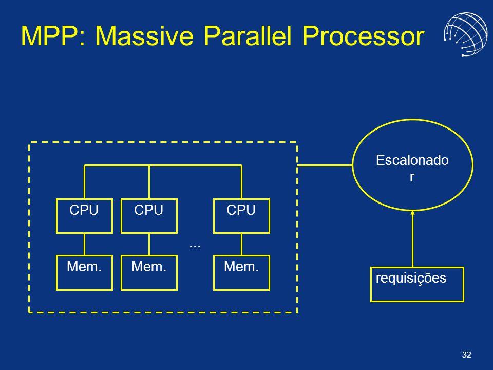 32 MPP: Massive Parallel Processor CPU Mem. CPU Mem. CPU Mem.... Escalonado r requisições