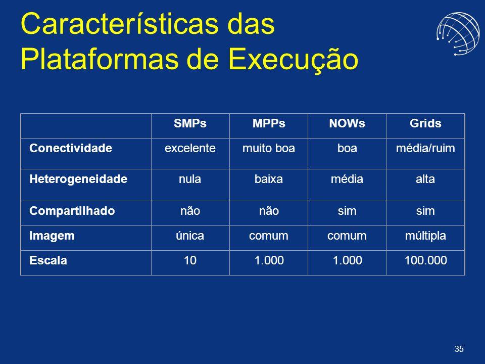 35 Características das Plataformas de Execução SMPsMPPsNOWsGrids Conectividadeexcelentemuito boaboamédia/ruim Heterogeneidadenulabaixamédiaalta Compar