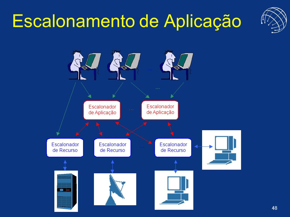 48 Escalonamento de Aplicação Escalonador de Aplicação Escalonador de Recurso