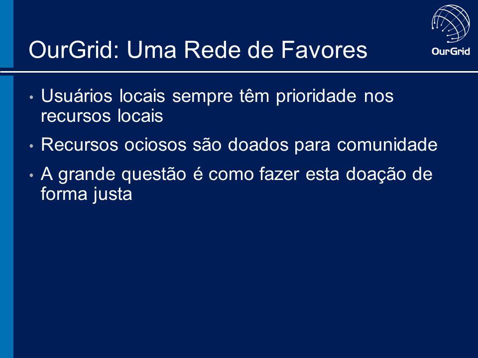 OurGrid: Uma Rede de Favores Usuários locais sempre têm prioridade nos recursos locais Recursos ociosos são doados para comunidade A grande questão é como fazer esta doação de forma justa