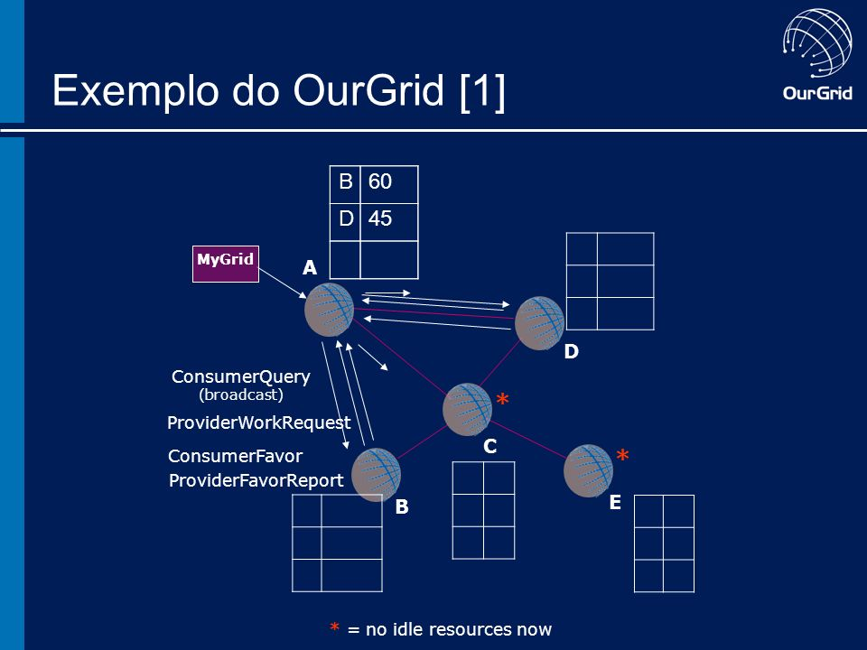 A B C D E Exemplo do OurGrid [1] ConsumerQuery (broadcast) ProviderWorkRequest ConsumerFavor ProviderFavorReport * * * = no idle resources now MyGrid