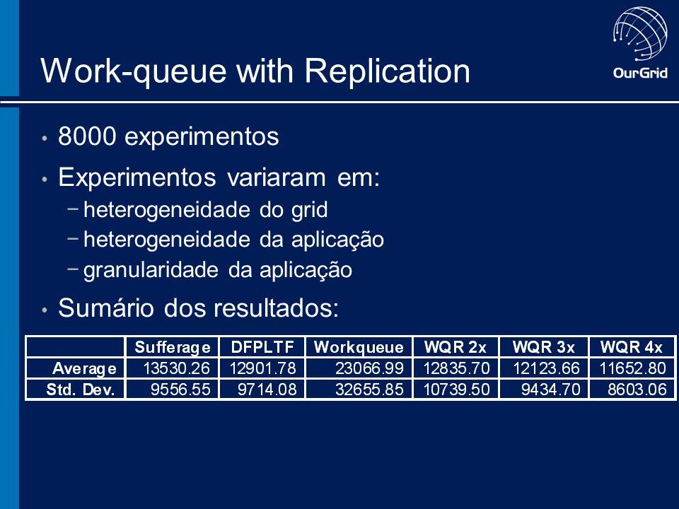 Work-queue with Replication 8000 experimentos Experimentos variaram em: heterogeneidade do grid heterogeneidade da aplicação granularidade da aplicação Sumário dos resultados: