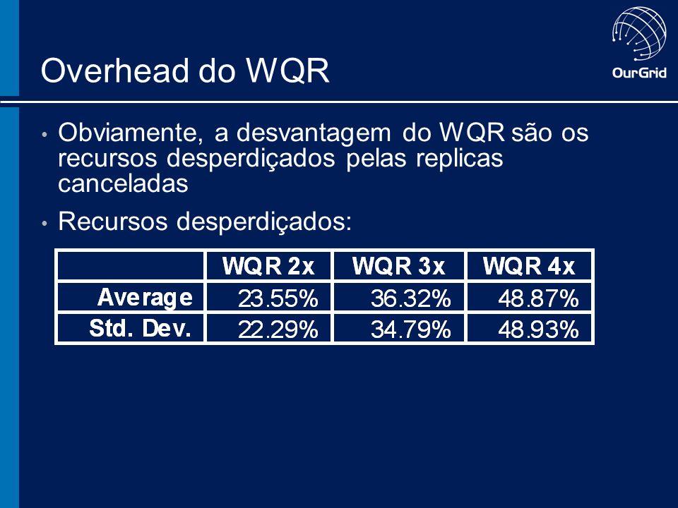 Overhead do WQR Obviamente, a desvantagem do WQR são os recursos desperdiçados pelas replicas canceladas Recursos desperdiçados: