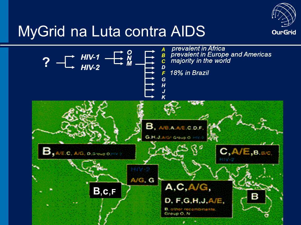 MyGrid na Luta contra AIDS B,c,FB,c,F HIV-2 HIV-1 M O ABCDFGHJKABCDFGHJK N .