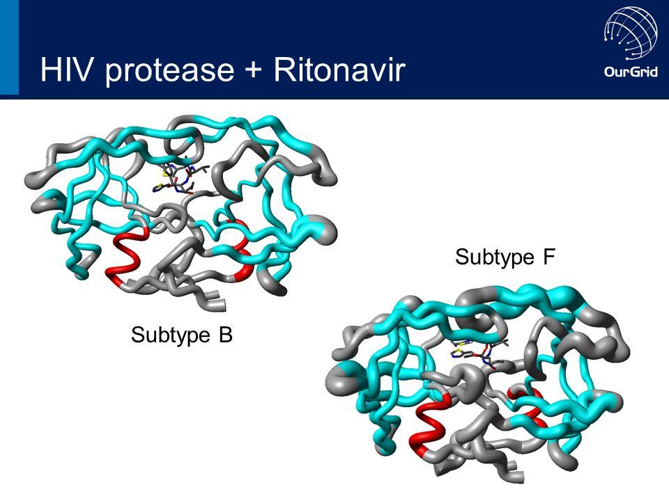 HIV protease + Ritonavir Subtype B RMSD Subtype F