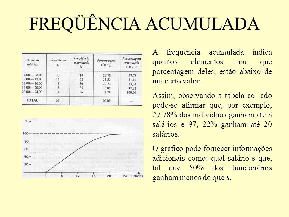 FREQÜÊNCIA ACUMULADA A freqüência acumulada indica quantos elementos, ou que porcentagem deles, estão abaixo de um certo valor. Assim, observando a ta