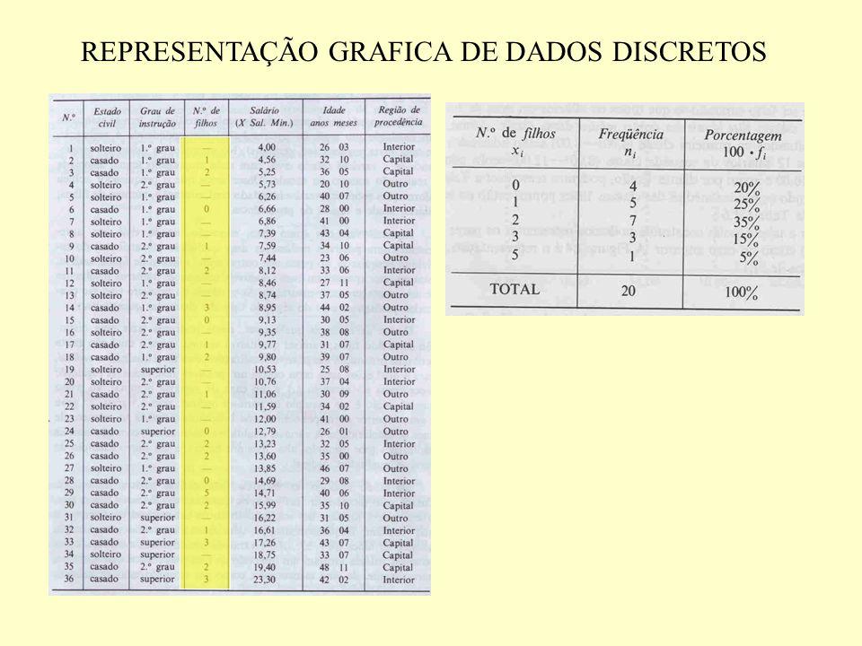 REPRESENTAÇÃO GRAFICA DE DADOS DISCRETOS