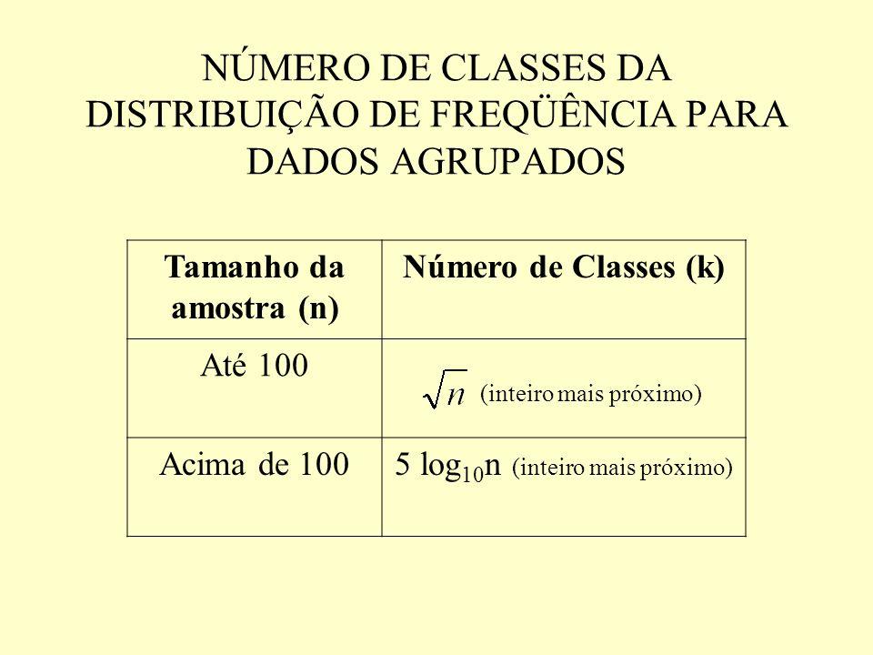 NÚMERO DE CLASSES DA DISTRIBUIÇÃO DE FREQÜÊNCIA PARA DADOS AGRUPADOS Tamanho da amostra (n) Número de Classes (k) Até 100 (inteiro mais próximo) Acima