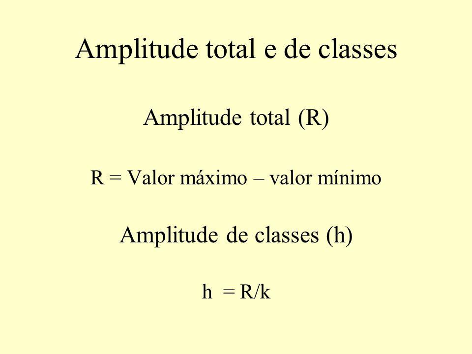 Amplitude total e de classes Amplitude total (R) R = Valor máximo – valor mínimo Amplitude de classes (h) h = R/k