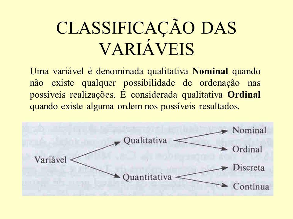 CLASSIFICAÇÃO DAS VARIÁVEIS Uma variável é denominada qualitativa Nominal quando não existe qualquer possibilidade de ordenação nas possíveis realizaç