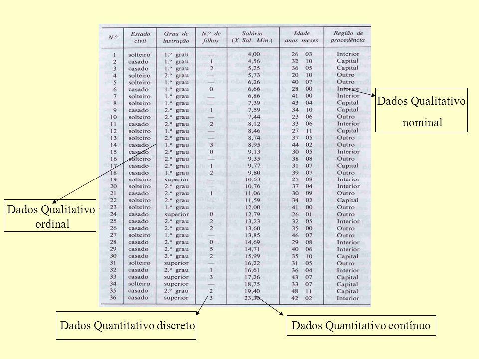 Dados Quantitativo contínuo Dados Quantitativo discreto Dados Qualitativo ordinal Dados Qualitativo nominal