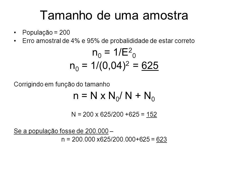 Tamanho de uma amostra População = 200 Erro amostral de 4% e 95% de probalididade de estar correto n 0 = 1/E 2 0 n 0 = 1/(0,04) 2 = 625 Corrigindo em