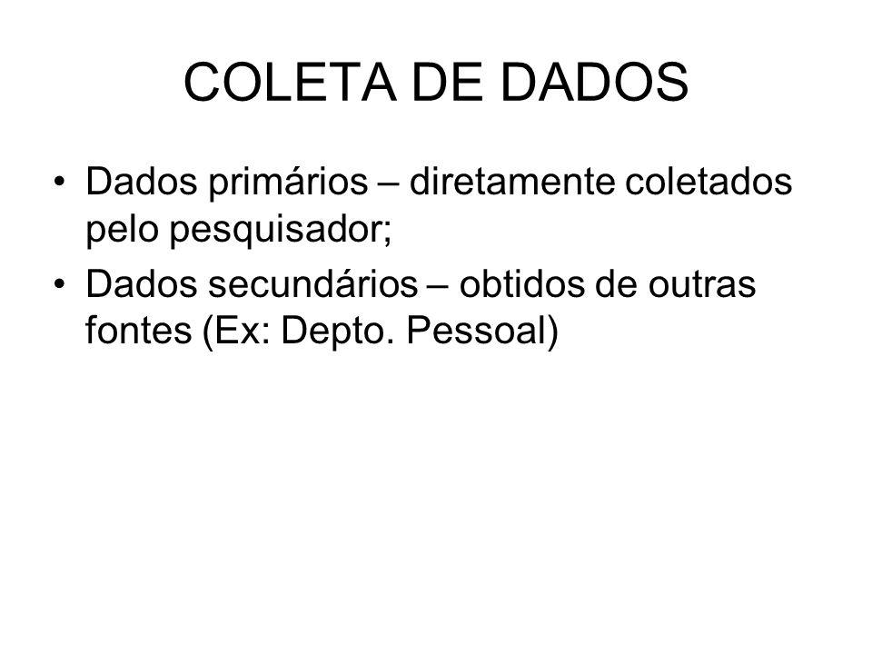 COLETA DE DADOS Dados primários – diretamente coletados pelo pesquisador; Dados secundários – obtidos de outras fontes (Ex: Depto. Pessoal)