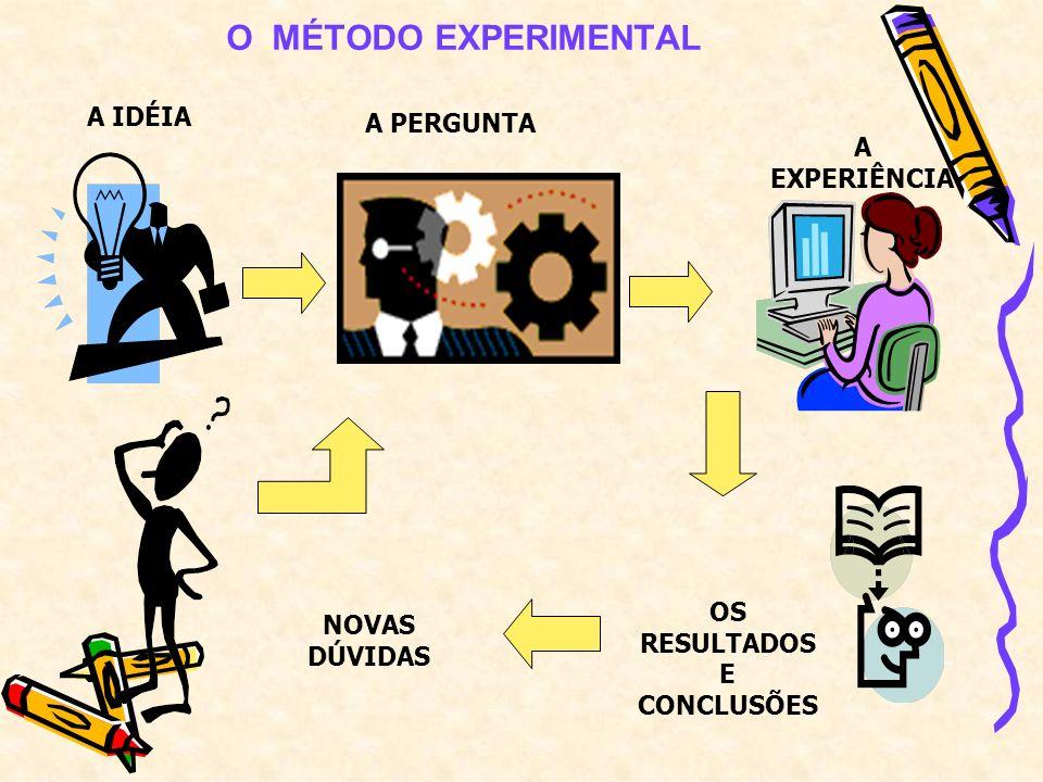 O MÉTODO EXPERIMENTAL A EXPERIÊNCIA A IDÉIA A PERGUNTA OS RESULTADOS E CONCLUSÕES NOVAS DÚVIDAS