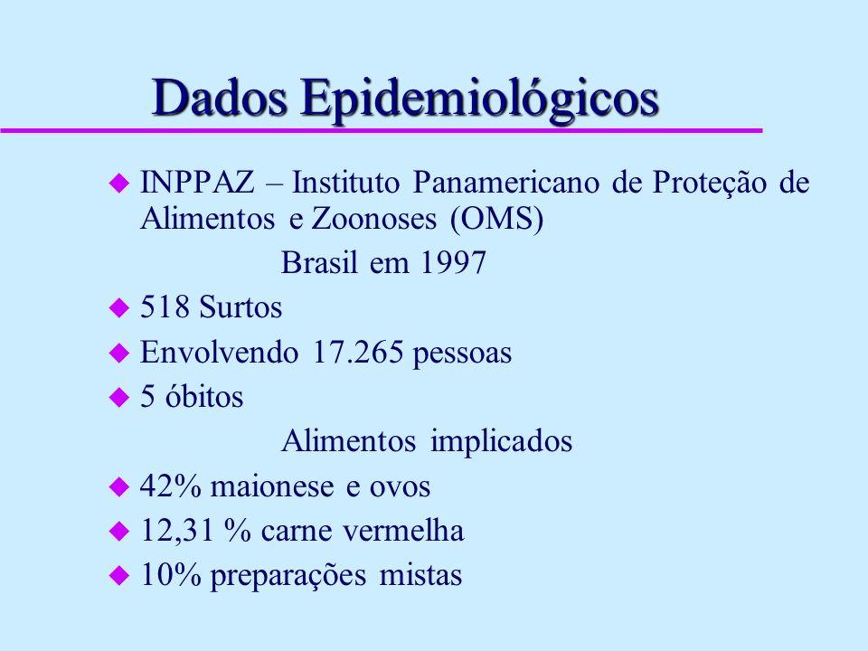 Dados Epidemiológicos u INPPAZ – Instituto Panamericano de Proteção de Alimentos e Zoonoses (OMS) Brasil em 1997 u 518 Surtos u Envolvendo 17.265 pess