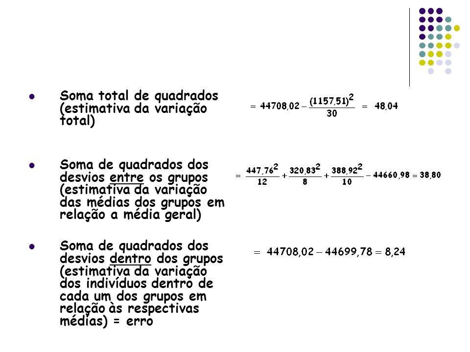 Soma total de quadrados (estimativa da variação total) Soma de quadrados dos desvios entre os grupos (estimativa da variação das médias dos grupos em