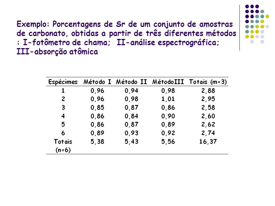 Exemplo: Porcentagens de Sr de um conjunto de amostras de carbonato, obtidas a partir de três diferentes métodos : I-fotômetro de chama; II-análise es