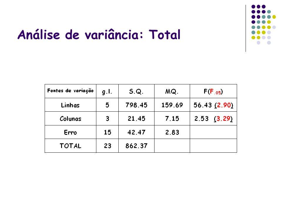 Análise de variância: Total