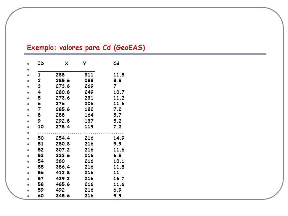 Exemplo: valores para Cd (GeoEAS) ID X YCd ___________________ 128831111.5 2285.62888.5 3273.62697 4280.824910.7 5273.623111.2 627620611.6 7285.61827.