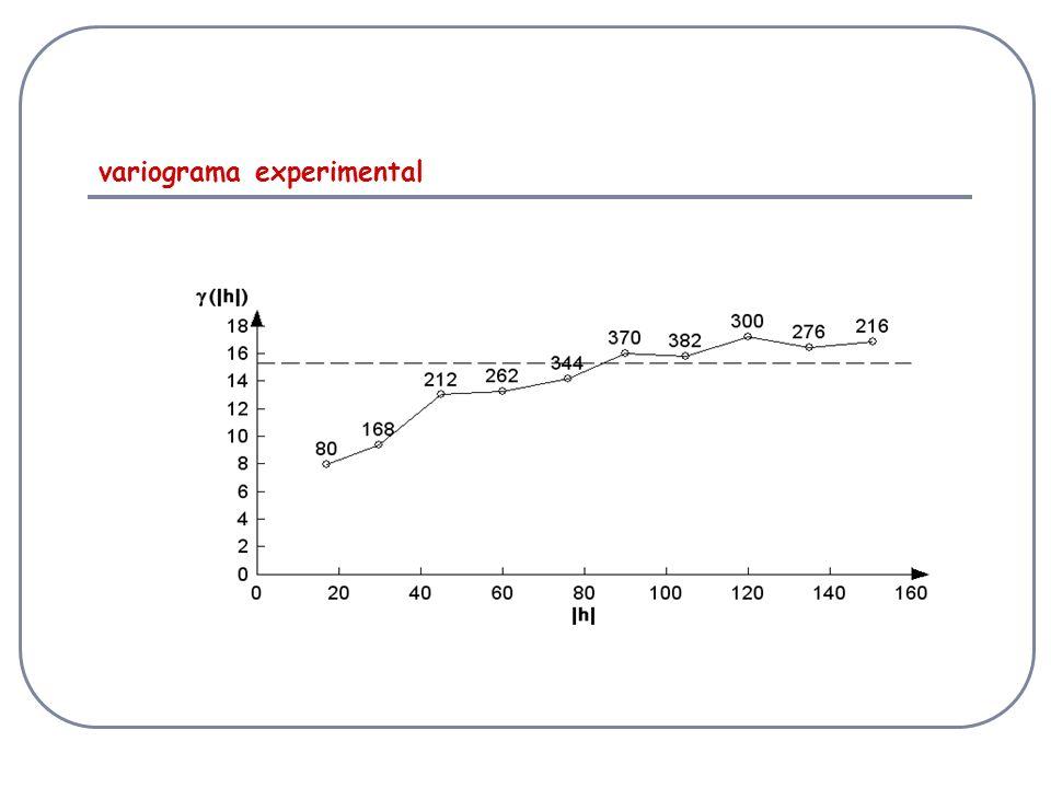 variograma experimental