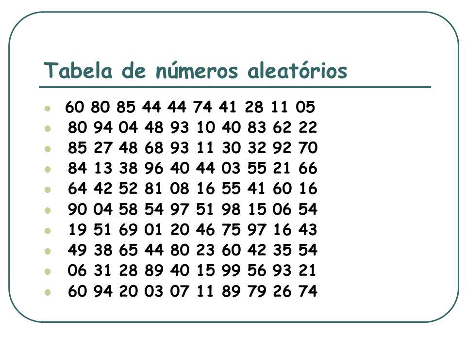 Tabela de números aleatórios 60 80 85 44 44 74 41 28 11 05 80 94 04 48 93 10 40 83 62 22 85 27 48 68 93 11 30 32 92 70 84 13 38 96 40 44 03 55 21 66 6