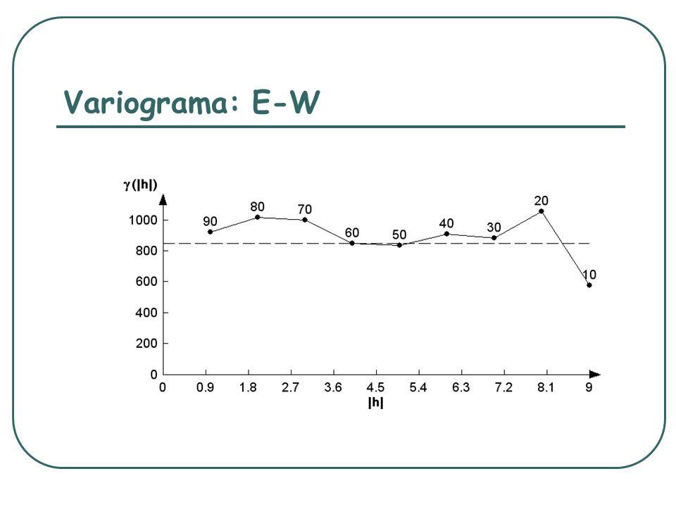 Variograma: E-W