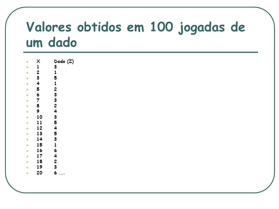Valores obtidos em 100 jogadas de um dado XDado (Z) 13 21 35 41 52 63 73 82 94 103 115 124 135 143 151 166 174 182 193 206...