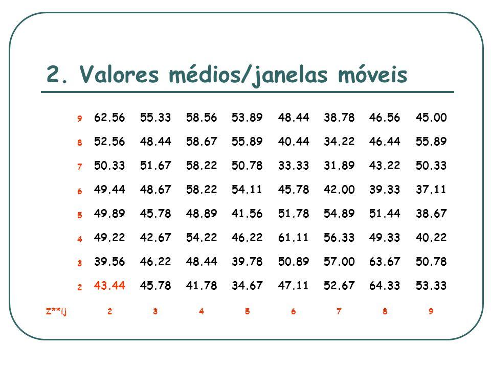 2. Valores médios/janelas móveis 9 62.5655.3358.5653.8948.4438.7846.5645.00 8 52.5648.4458.6755.8940.4434.2246.4455.89 7 50.3351.6758.2250.7833.3331.8