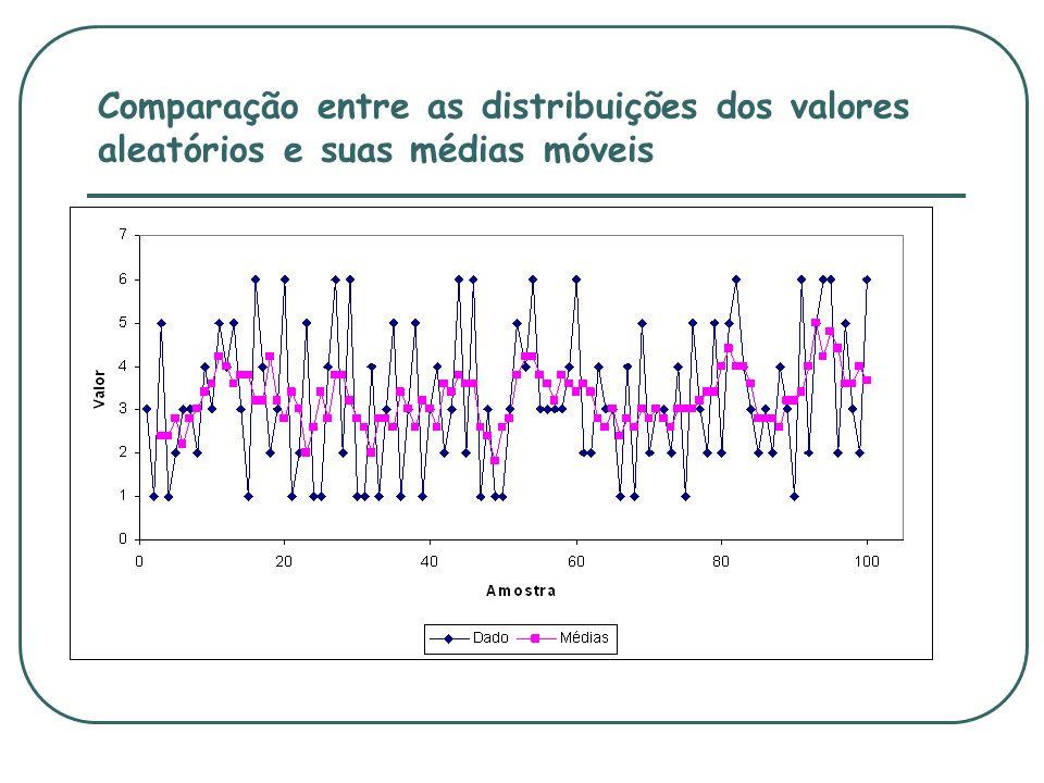 Comparação entre as distribuições dos valores aleatórios e suas médias móveis