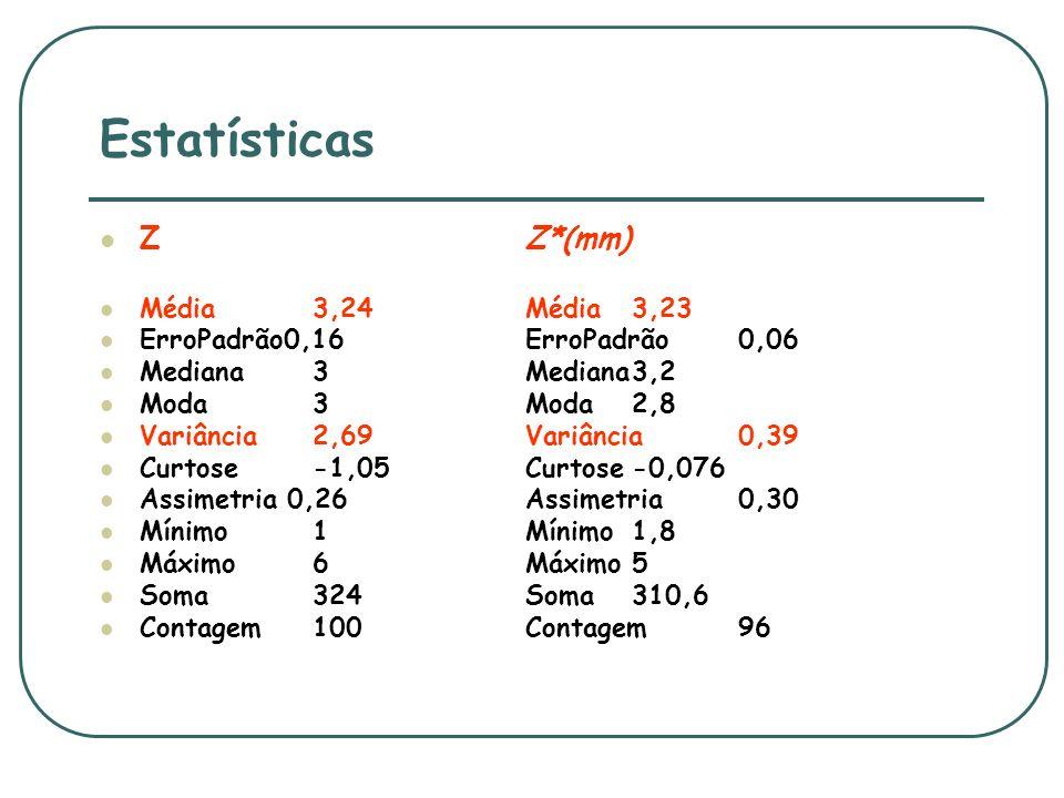 Estatísticas ZZ*(mm) Média3,24Média3,23 ErroPadrão0,16 ErroPadrão 0,06 Mediana3Mediana3,2 Moda3Moda2,8 Variância2,69 Variância0,39 Curtose-1,05Curtose