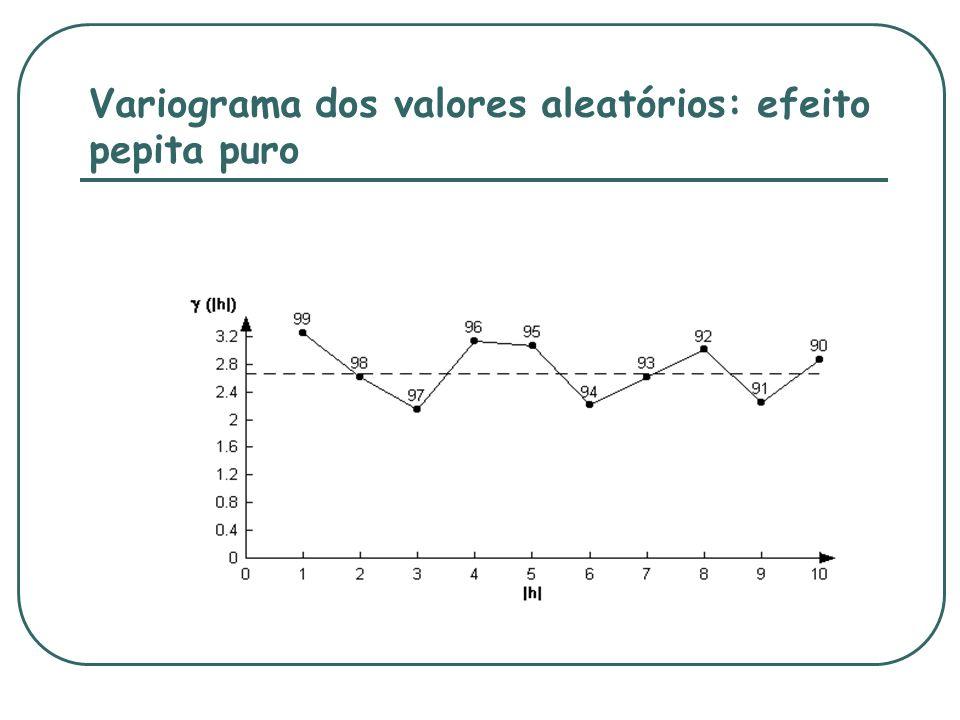 Variograma dos valores aleatórios: efeito pepita puro