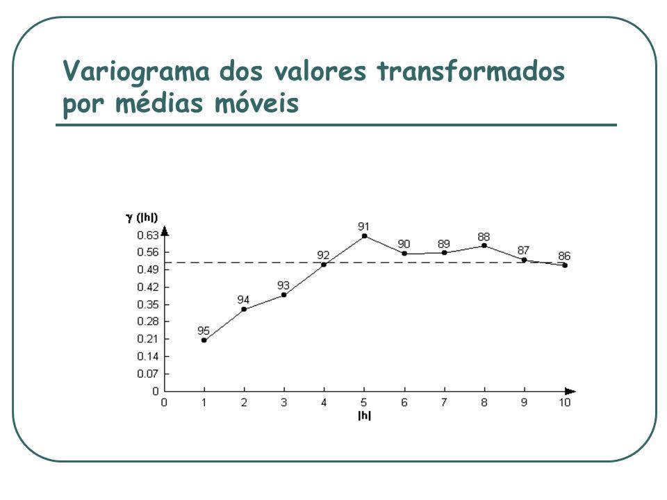 Variograma dos valores transformados por médias móveis