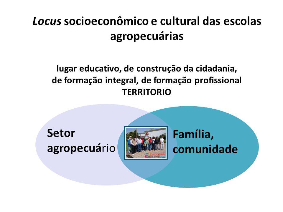 Locus socioeconômico e cultural das escolas agropecuárias lugar educativo, de construção da cidadania, de formação integral, de formação profissional