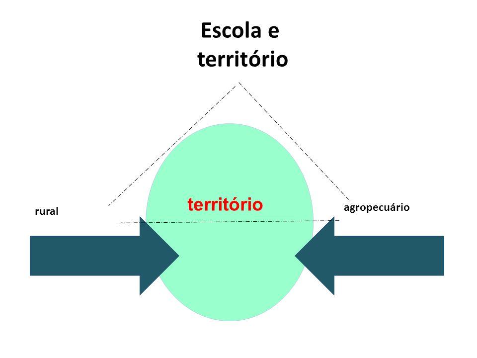 Escola e território rural agropecuário território