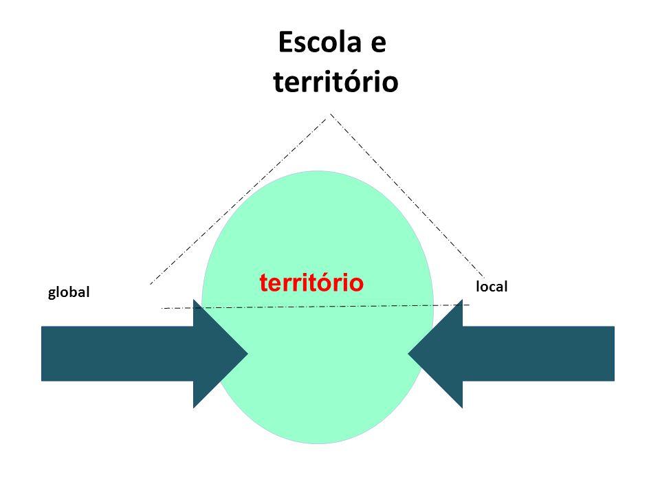 Escola e território global local território
